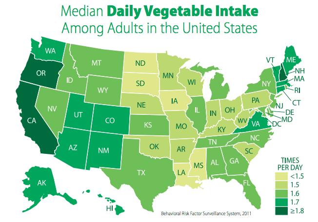 CDC veg intake