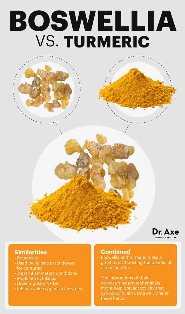 Boswellia vs. turmeric - Dr. Axe