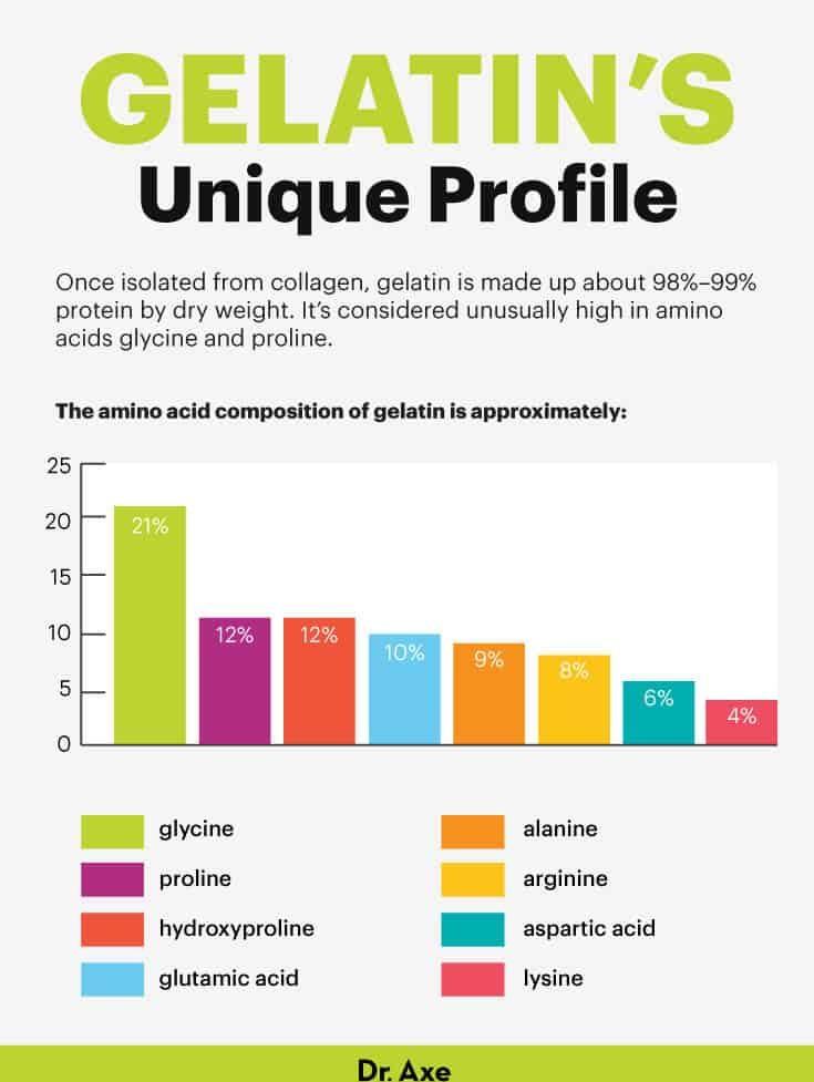 Gelatin's amino acid profile - Dr. Axe