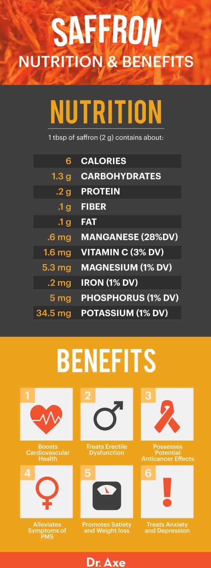 Saffron nutrition and benefits - Dr. Axe