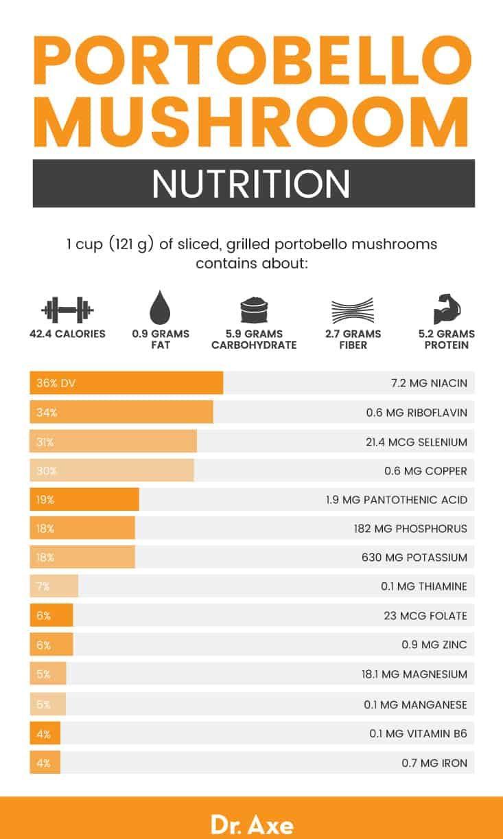 Portobello mushroom nutrition - Dr. Axe