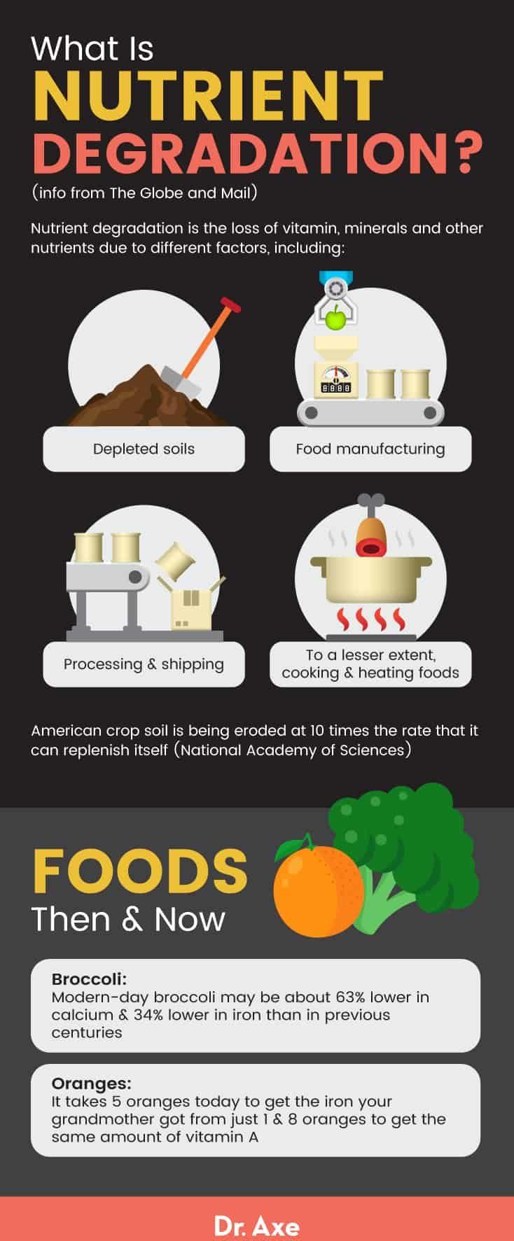 Nutrient degradation - Dr. Axe