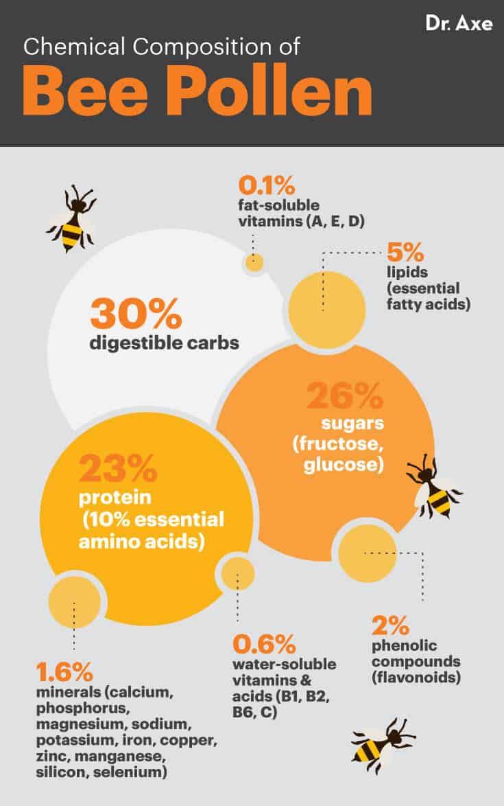 Bee pollen - Dr. Axe